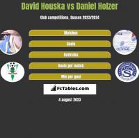 David Houska vs Daniel Holzer h2h player stats