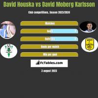 David Houska vs David Moberg Karlsson h2h player stats