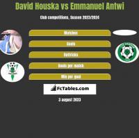 David Houska vs Emmanuel Antwi h2h player stats