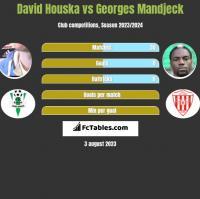 David Houska vs Georges Mandjeck h2h player stats