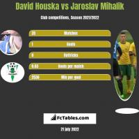 David Houska vs Jaroslav Mihalik h2h player stats