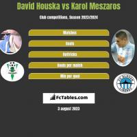 David Houska vs Karol Meszaros h2h player stats