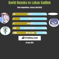 David Houska vs Lukas Sadilek h2h player stats