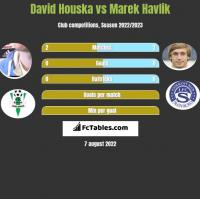 David Houska vs Marek Havlik h2h player stats