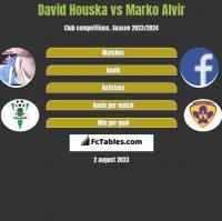 David Houska vs Marko Alvir h2h player stats