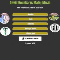 David Houska vs Matej Mrsic h2h player stats