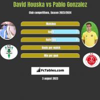 David Houska vs Pablo Gonzalez h2h player stats