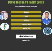 David Houska vs Radim Breite h2h player stats