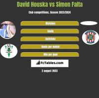 David Houska vs Simon Falta h2h player stats