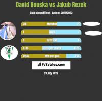 David Houska vs Jakub Rezek h2h player stats