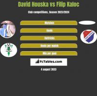 David Houska vs Filip Kaloc h2h player stats