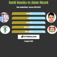 David Houska vs Adam Hlozek h2h player stats