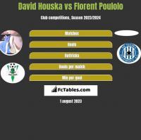 David Houska vs Florent Poulolo h2h player stats