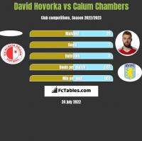 David Hovorka vs Calum Chambers h2h player stats