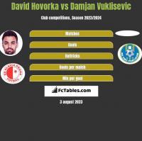 David Hovorka vs Damjan Vuklisevic h2h player stats