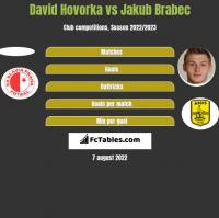 David Hovorka vs Jakub Brabec h2h player stats