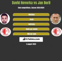 David Hovorka vs Jan Boril h2h player stats