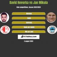David Hovorka vs Jan Mikula h2h player stats
