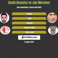 David Hovorka vs Jan Moravec h2h player stats