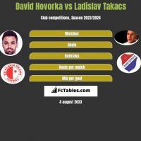 David Hovorka vs Ladislav Takacs h2h player stats