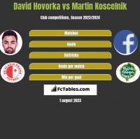 David Hovorka vs Martin Koscelnik h2h player stats