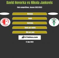 David Hovorka vs Nikola Jankovic h2h player stats