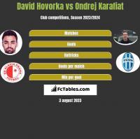 David Hovorka vs Ondrej Karafiat h2h player stats