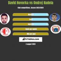 David Hovorka vs Ondrej Kudela h2h player stats