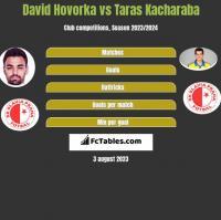 David Hovorka vs Taras Kacharaba h2h player stats