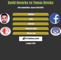 David Hovorka vs Tomas Brecka h2h player stats