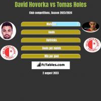 David Hovorka vs Tomas Holes h2h player stats