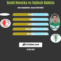 David Hovorka vs Vojtech Kubista h2h player stats