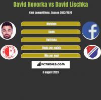 David Hovorka vs David Lischka h2h player stats