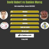 David Hubert vs Damien Marcq h2h player stats