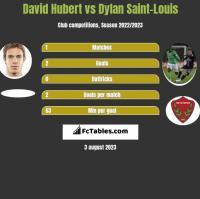 David Hubert vs Dylan Saint-Louis h2h player stats