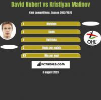 David Hubert vs Kristiyan Malinov h2h player stats