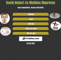 David Hubert vs Mathieu Maertens h2h player stats