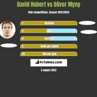 David Hubert vs Oliver Myny h2h player stats
