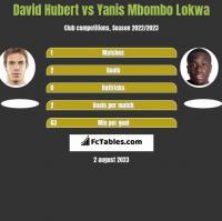 David Hubert vs Yanis Mbombo Lokwa h2h player stats