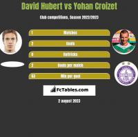 David Hubert vs Yohan Croizet h2h player stats
