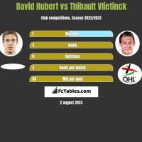 David Hubert vs Thibault Vlietinck h2h player stats