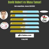 David Hubert vs Musa Tamari h2h player stats