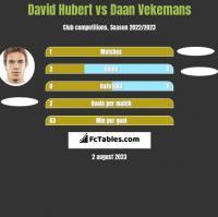 David Hubert vs Daan Vekemans h2h player stats
