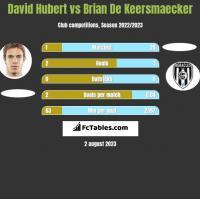 David Hubert vs Brian De Keersmaecker h2h player stats