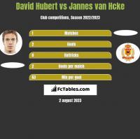 David Hubert vs Jannes van Hcke h2h player stats