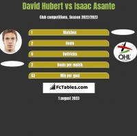 David Hubert vs Isaac Asante h2h player stats