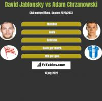 David Jablonsky vs Adam Chrzanowski h2h player stats