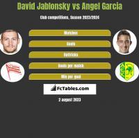 David Jablonsky vs Angel Garcia h2h player stats