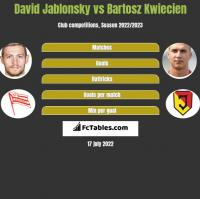 David Jablonsky vs Bartosz Kwiecien h2h player stats