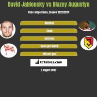 David Jablonsky vs Błażej Augustyn h2h player stats